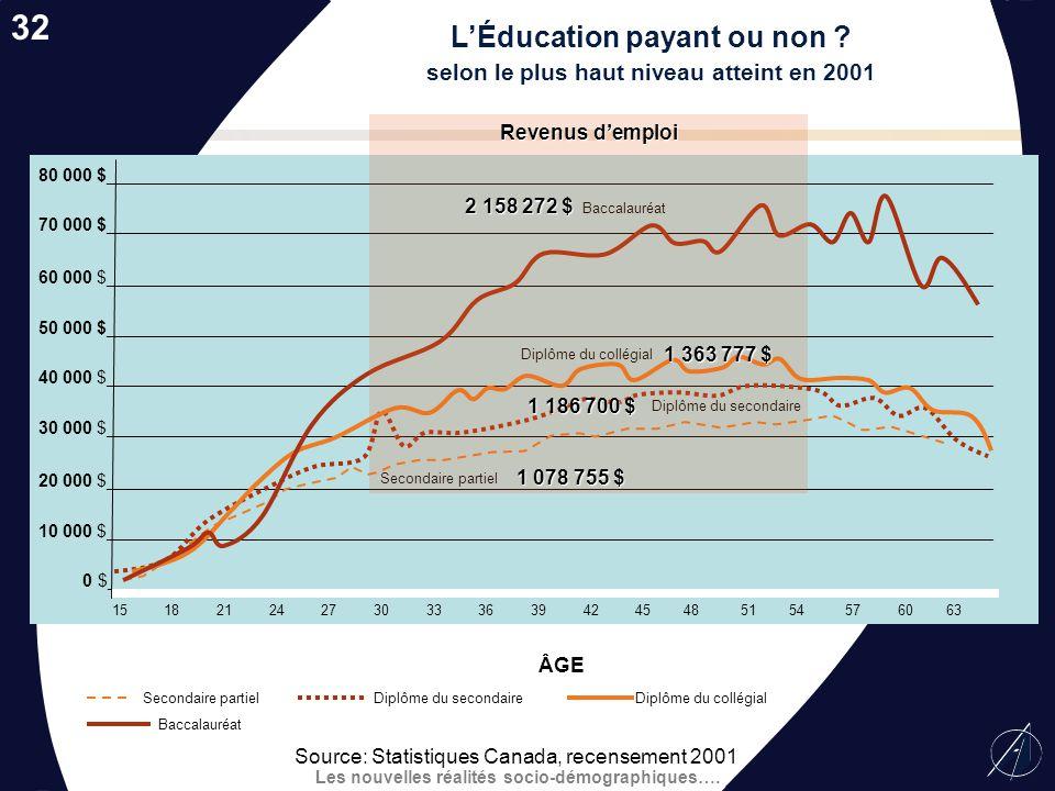 Les nouvelles réalités socio-démographiques…. Prévisions de recrutement de personnel enseignant qualifié de 2002-2003 à 2017-2018 31