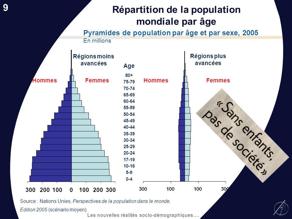 Les nouvelles réalités socio-démographiques…. Mexique Chine Singapour Malaisie Hong Kong Corée du Sud Taïwan Thaïlande Brésil Argentine Pologne Indoné
