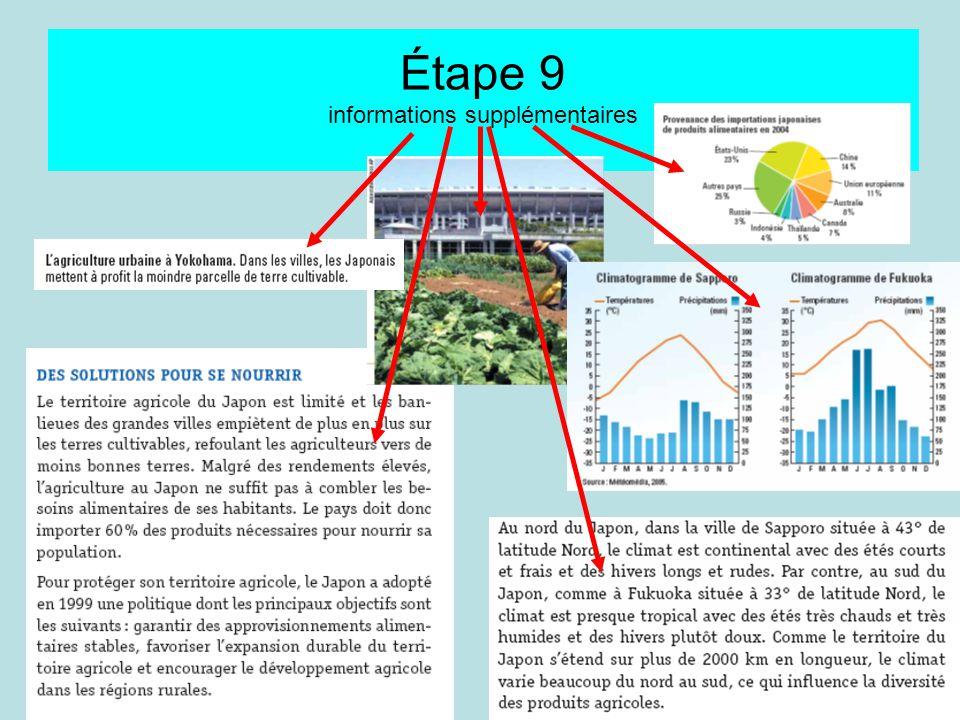 Étape 10 Pour taider visite les sites suivants: http://www.ceja.educagri.fr/fra/pays/belg.htm#produc http://fr.wikipedia.org/wiki/Accueil Manuel p.