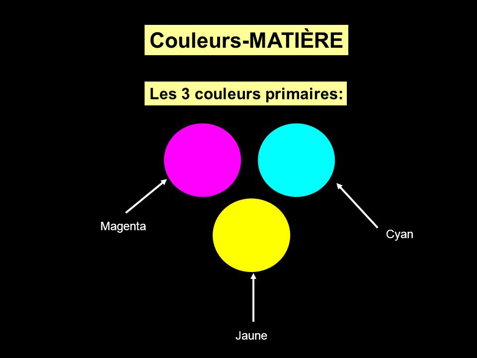 Magenta Jaune Cyan Couleurs-MATIÈRE Les 3 couleurs primaires: