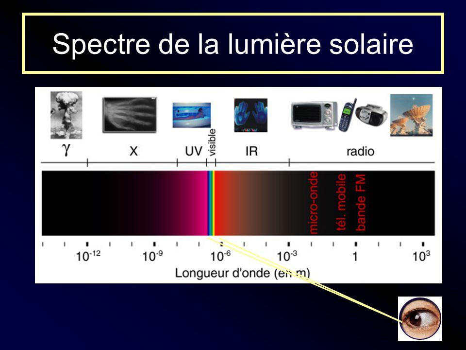 Spectre de la lumière solaire