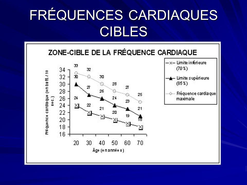 Les paramètres dentraînement 1 - Le nombre de répétition: Cest le nombre de fois quun mouvement est exécuté sans période de repos (12 à 20 réps permet