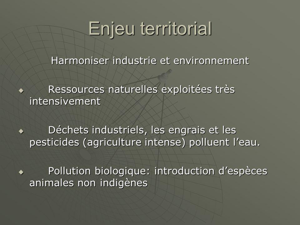 Enjeu territorial Harmoniser industrie et environnement Ressources naturelles exploitées très intensivement Ressources naturelles exploitées très intensivement Déchets industriels, les engrais et les pesticides (agriculture intense) polluent leau.