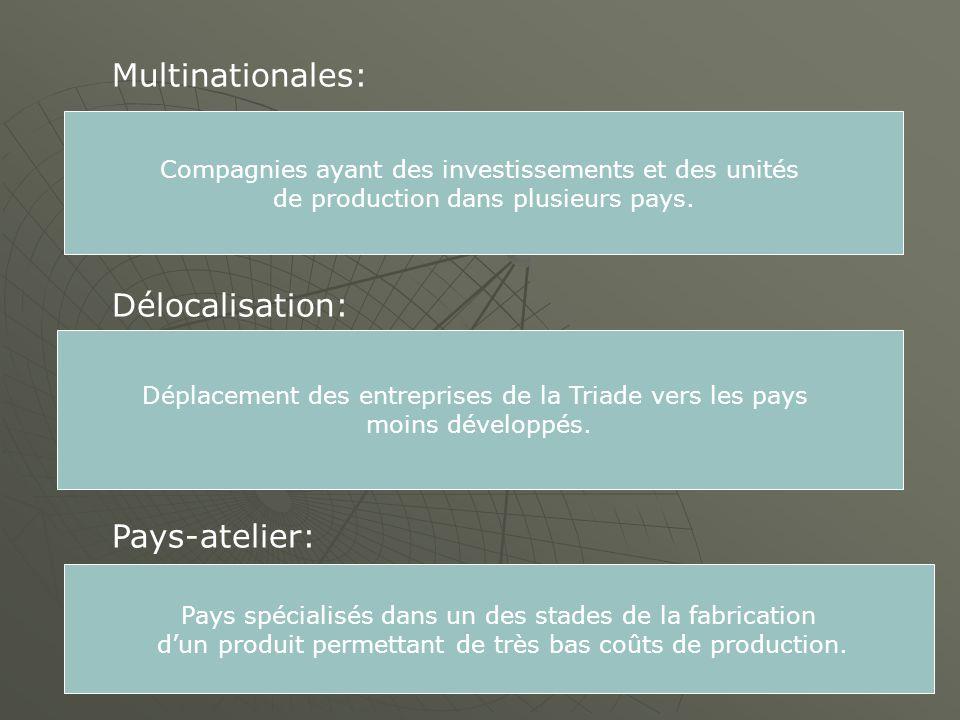 Déplacement des entreprises de la Triade vers les pays moins développés. Multinationales: Délocalisation: Pays-atelier: Compagnies ayant des investiss