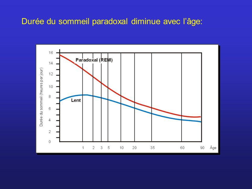 Durée du sommeil paradoxal diminue avec lâge: