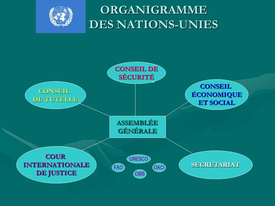ORGANIGRAMME DES NATIONS-UNIES CONSEIL DE SÉCURITÉ ASSEMBLÉEGÉNÉRALE CONSEILÉCONOMIQUE ET SOCIAL CONSEIL DE SÉCURITÉ CONSEIL DE TUTELLE COURINTERNATIONALE DE JUSTICE SECRÉTARIAT FAO OMS OACI UNESCO