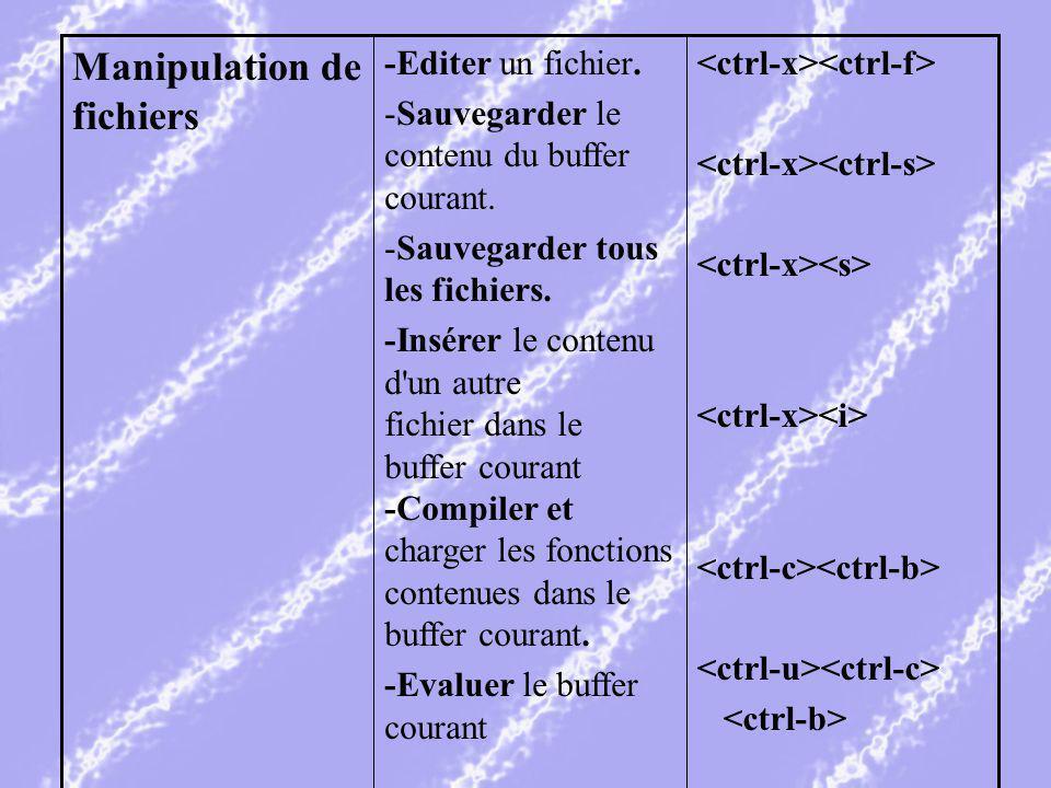 -Editer un fichier. -Sauvegarder le contenu du buffer courant.