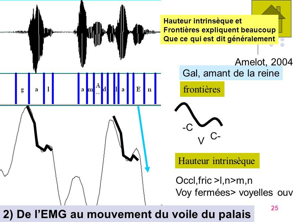 novembre 06J. Vaissière2424 24 Beaucoup de facteurs influencent le degré de nasalisation des phonèmes accent frontières débits langue locuteurs frança
