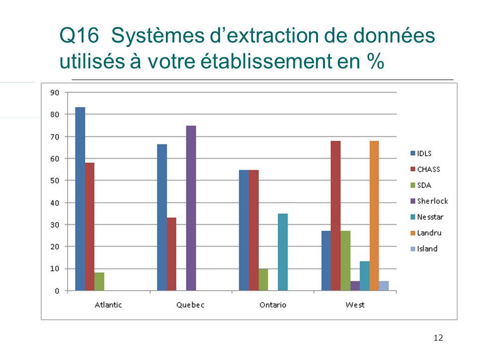 12 Q16 Systèmes dextraction de données utilisés à votre établissement en %