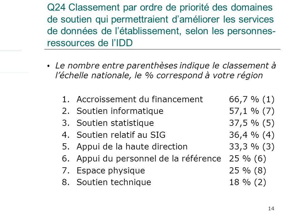 14 Q24 Classement par ordre de priorité des domaines de soutien qui permettraient daméliorer les services de données de létablissement, selon les personnes- ressources de lIDD Le nombre entre parenthèses indique le classement à léchelle nationale, le % correspond à votre région 1.Accroissement du financement 66,7 % (1) 2.Soutien informatique 57,1 % (7) 3.Soutien statistique 37,5 % (5) 4.Soutien relatif au SIG 36,4 % (4) 5.Appui de la haute direction 33,3 % (3) 6.Appui du personnel de la référence 25 % (6) 7.Espace physique25 % (8) 8.Soutien technique18 % (2)