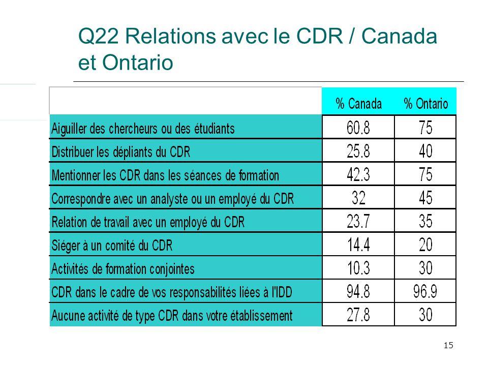 15 Q22 Relations avec le CDR / Canada et Ontario
