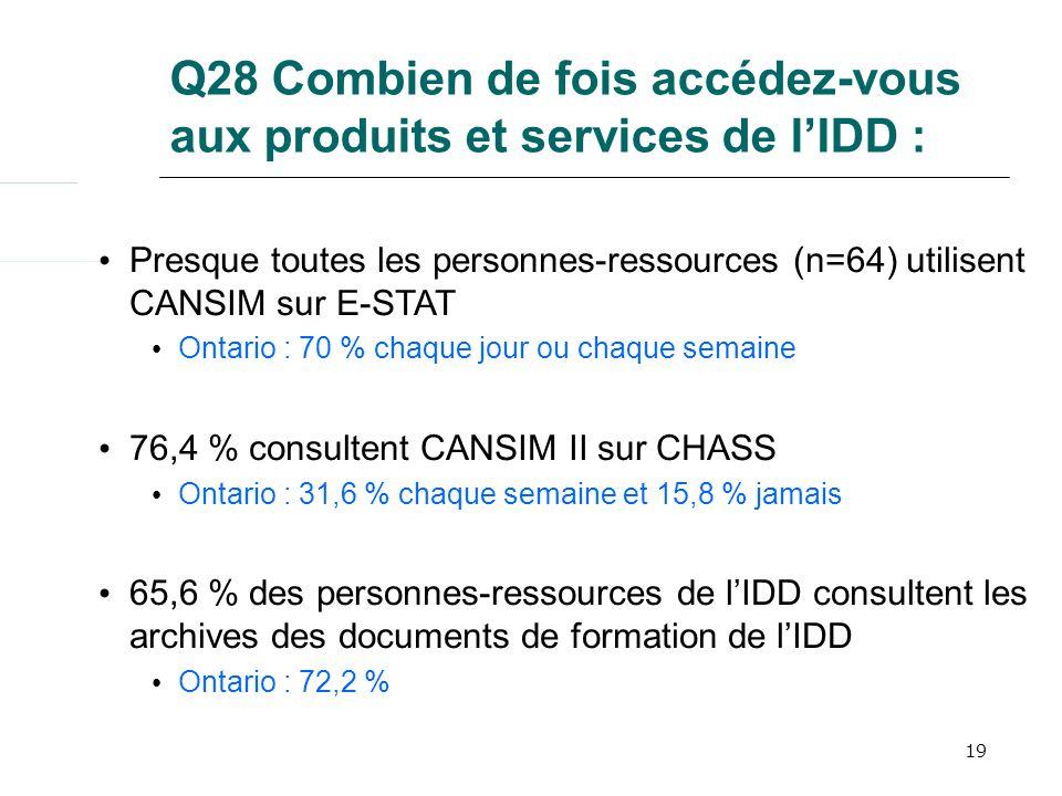 19 Q28 Combien de fois accédez-vous aux produits et services de lIDD : Presque toutes les personnes-ressources (n=64) utilisent CANSIM sur E-STAT Ontario : 70 % chaque jour ou chaque semaine 76,4 % consultent CANSIM II sur CHASS Ontario : 31,6 % chaque semaine et 15,8 % jamais 65,6 % des personnes-ressources de lIDD consultent les archives des documents de formation de lIDD Ontario : 72,2 %