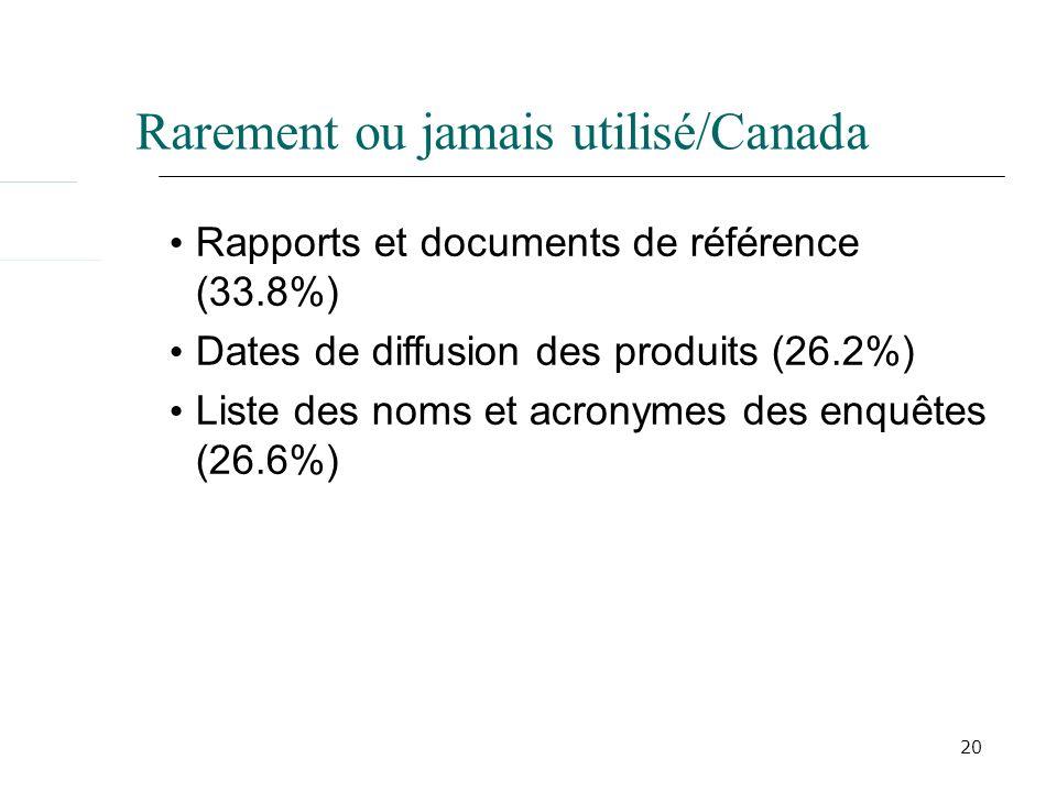 20 Rarement ou jamais utilisé/Canada Rapports et documents de référence (33.8%) Dates de diffusion des produits (26.2%) Liste des noms et acronymes des enquêtes (26.6%)