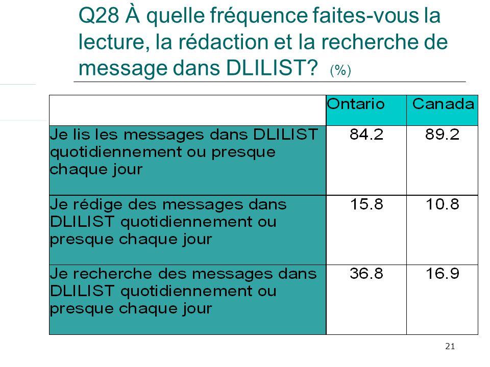 21 Q28 À quelle fréquence faites-vous la lecture, la rédaction et la recherche de message dans DLILIST? (%)