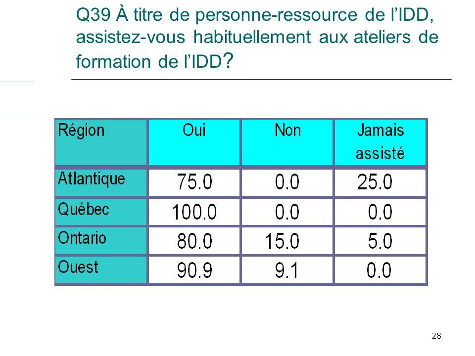 28 Q39 À titre de personne-ressource de lIDD, assistez-vous habituellement aux ateliers de formation de lIDD ?