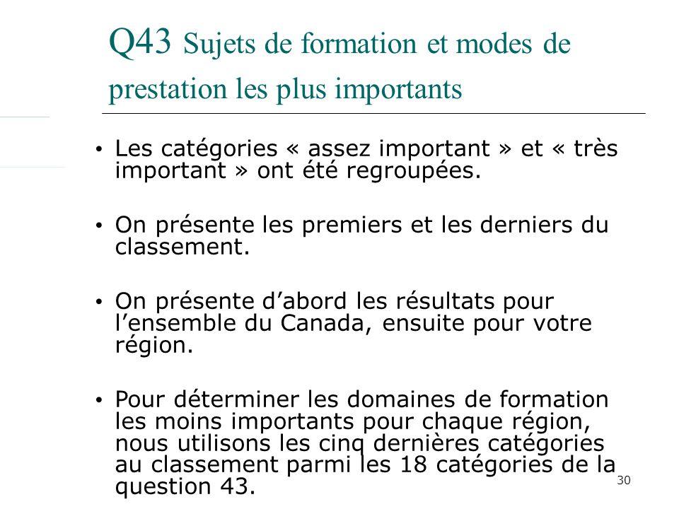 30 Q43 Sujets de formation et modes de prestation les plus importants Les catégories « assez important » et « très important » ont été regroupées. On