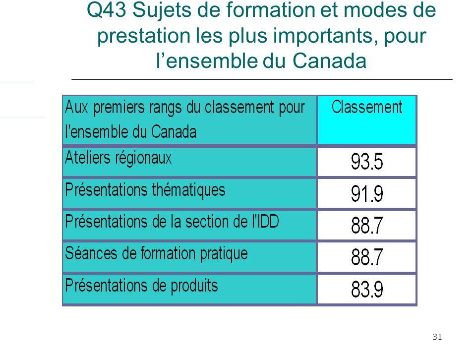 31 Q43 Sujets de formation et modes de prestation les plus importants, pour lensemble du Canada