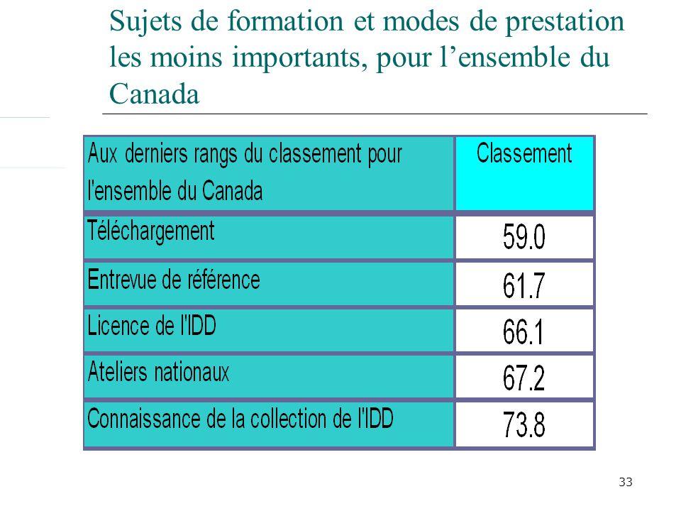 33 Sujets de formation et modes de prestation les moins importants, pour lensemble du Canada