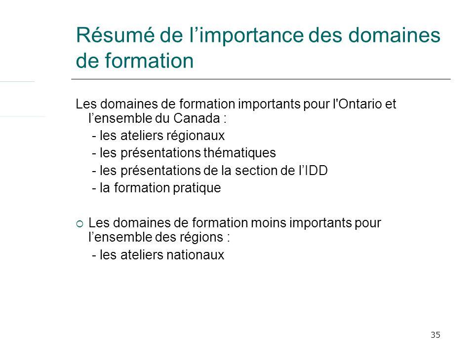 35 Résumé de limportance des domaines de formation Les domaines de formation importants pour l'Ontario et lensemble du Canada : - les ateliers régiona