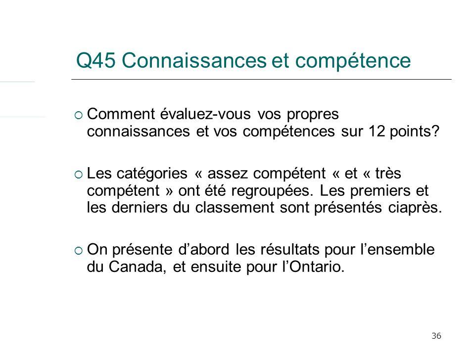 36 Q45 Connaissances et compétence Comment évaluez-vous vos propres connaissances et vos compétences sur 12 points? Les catégories « assez compétent «