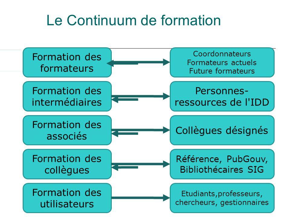 45 Formation des formateurs Formation des intermédiaires Formation des associés Formation des collègues Formation des utilisateurs Coordonnateurs Form