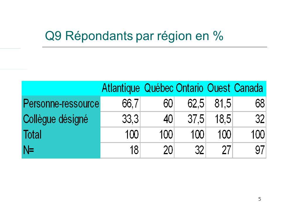 5 Q9 Répondants par région en %