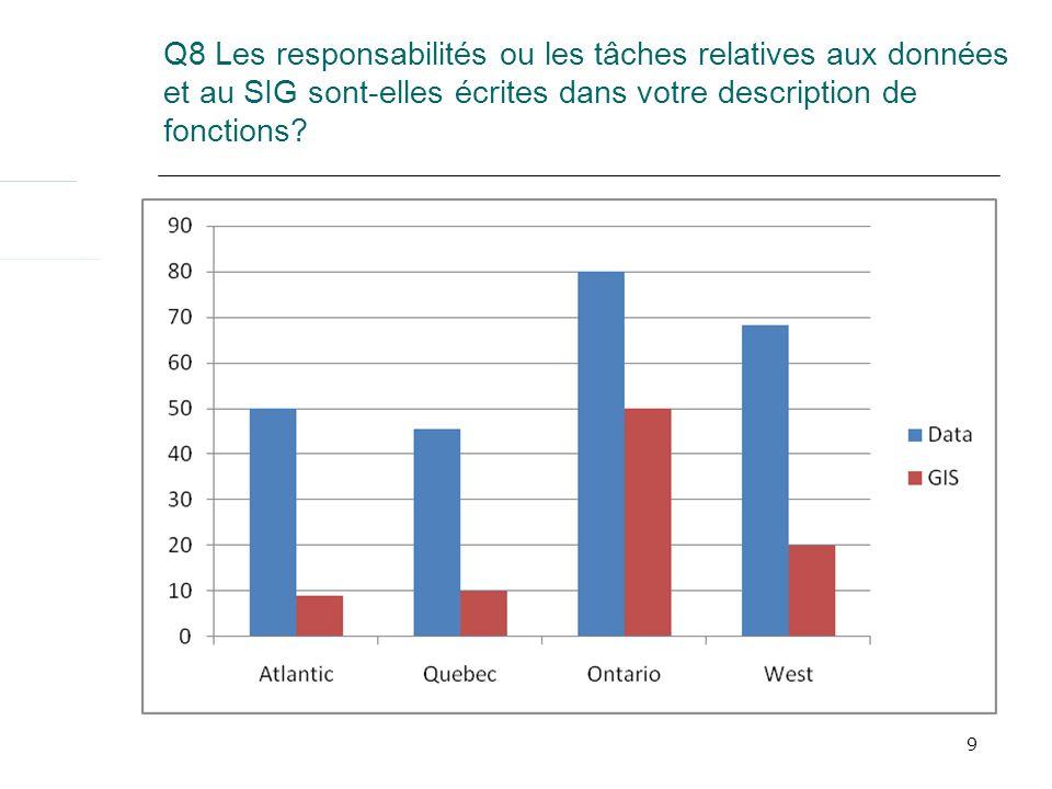 9 Q8 Les responsabilités ou les tâches relatives aux données et au SIG sont-elles écrites dans votre description de fonctions?