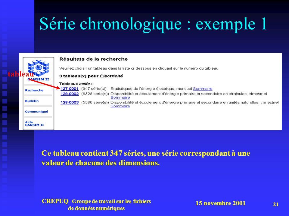 15 novembre 2001 CREPUQ Groupe de travail sur les fichiers de données numériques 21 Série chronologique : exemple 1 Ce tableau contient 347 séries, une série correspondant à une valeur de chacune des dimensions.