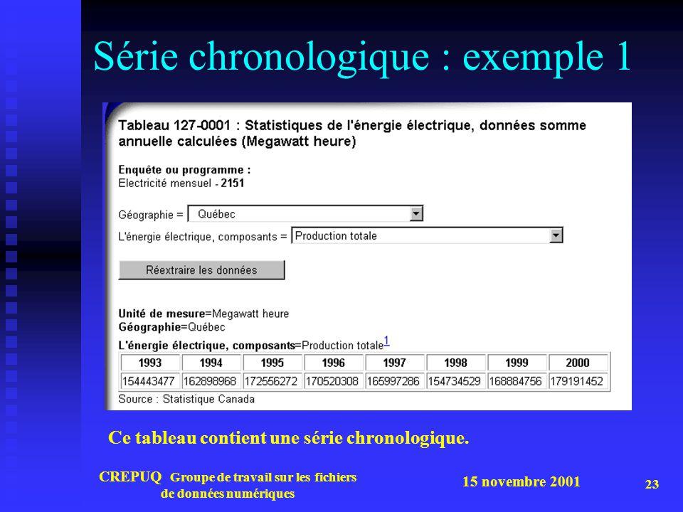15 novembre 2001 CREPUQ Groupe de travail sur les fichiers de données numériques 23 Série chronologique : exemple 1 Ce tableau contient une série chronologique.