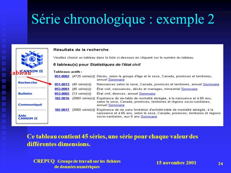 15 novembre 2001 CREPUQ Groupe de travail sur les fichiers de données numériques 24 Série chronologique : exemple 2 Ce tableau contient 45 séries, une série pour chaque valeur des différentes dimensions.