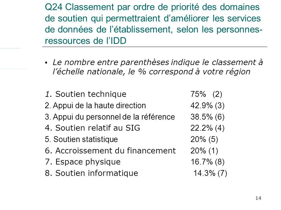 14 Q24 Classement par ordre de priorité des domaines de soutien qui permettraient daméliorer les services de données de létablissement, selon les personnes- ressources de lIDD Le nombre entre parenthèses indique le classement à léchelle nationale, le % correspond à votre région 1.