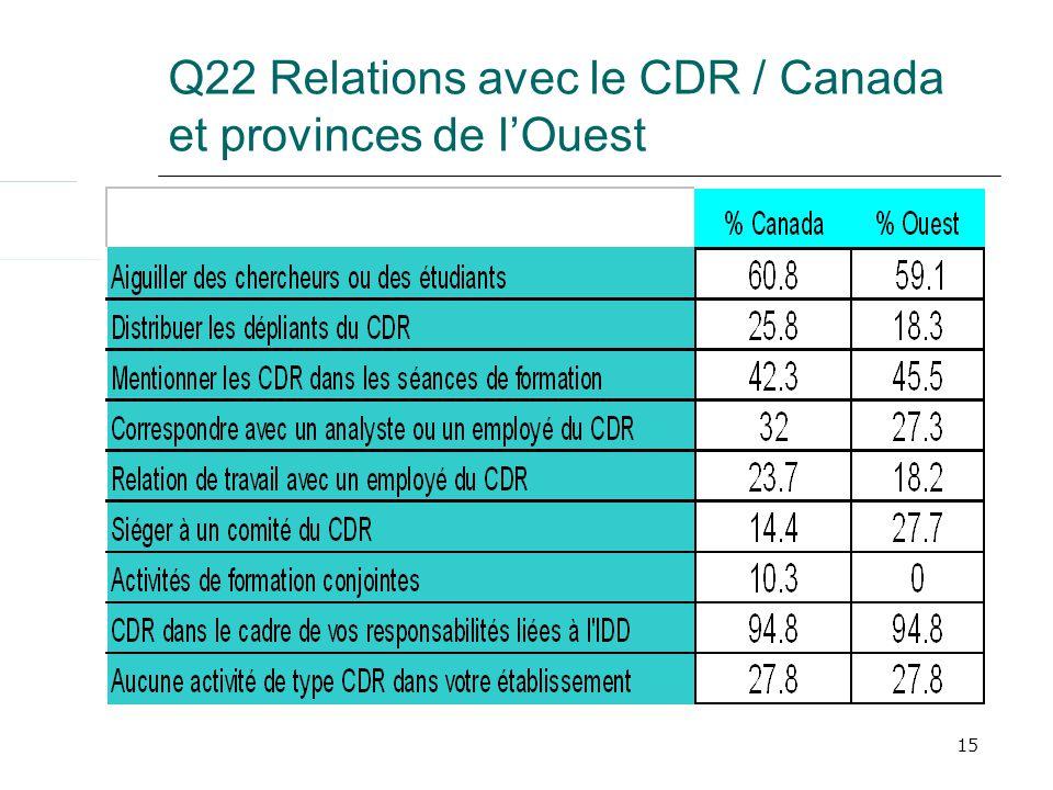 15 Q22 Relations avec le CDR / Canada et provinces de lOuest