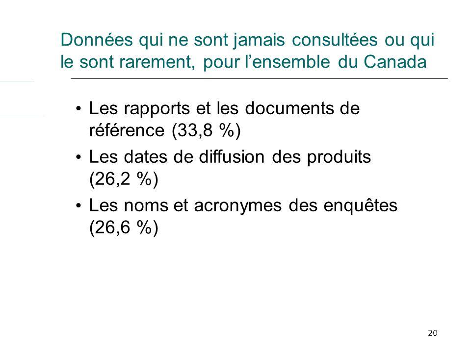 20 Données qui ne sont jamais consultées ou qui le sont rarement, pour lensemble du Canada Les rapports et les documents de référence (33,8 %) Les dates de diffusion des produits (26,2 %) Les noms et acronymes des enquêtes (26,6 %)