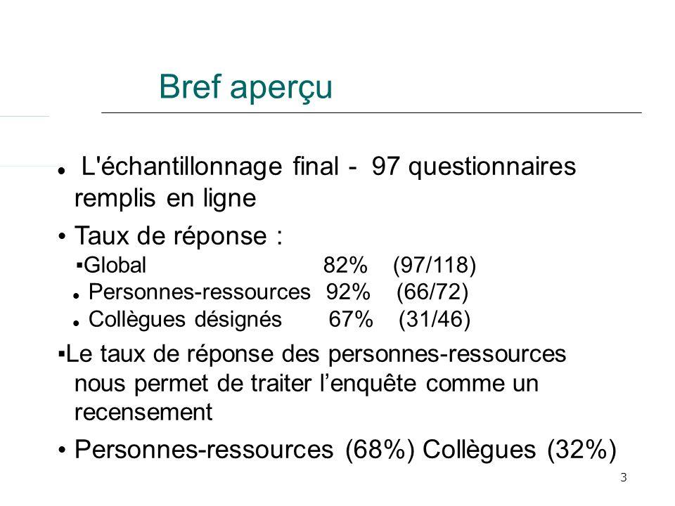 3 Bref aperçu L'échantillonnage final - 97 questionnaires remplis en ligne Taux de réponse : Global 82% (97/118) Personnes-ressources 92% (66/72) Coll