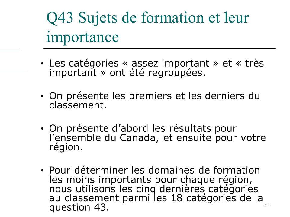 30 Q43 Sujets de formation et leur importance Les catégories « assez important » et « très important » ont été regroupées. On présente les premiers et