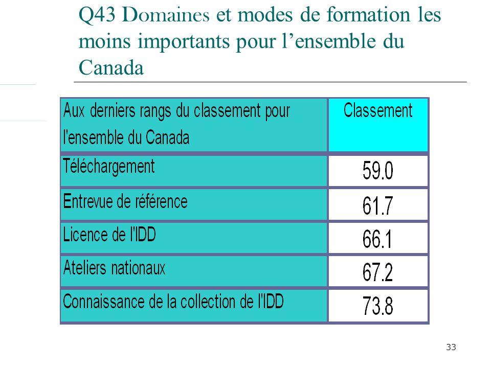 33 Q43 Domaines et modes de formation les moins importants pour lensemble du Canada