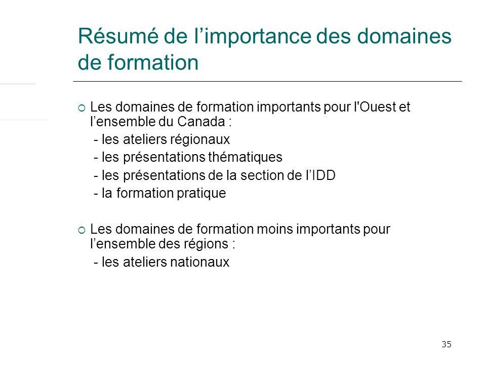 35 Résumé de limportance des domaines de formation Les domaines de formation importants pour l'Ouest et lensemble du Canada : - les ateliers régionaux