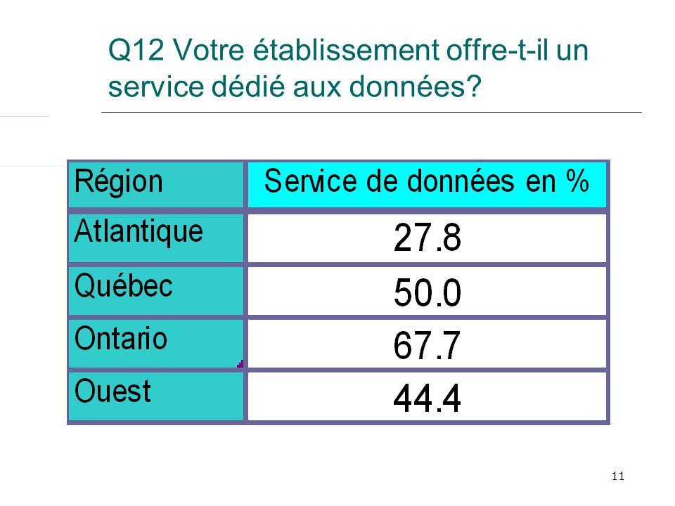11 Q12 Votre établissement offre-t-il un service dédié aux données