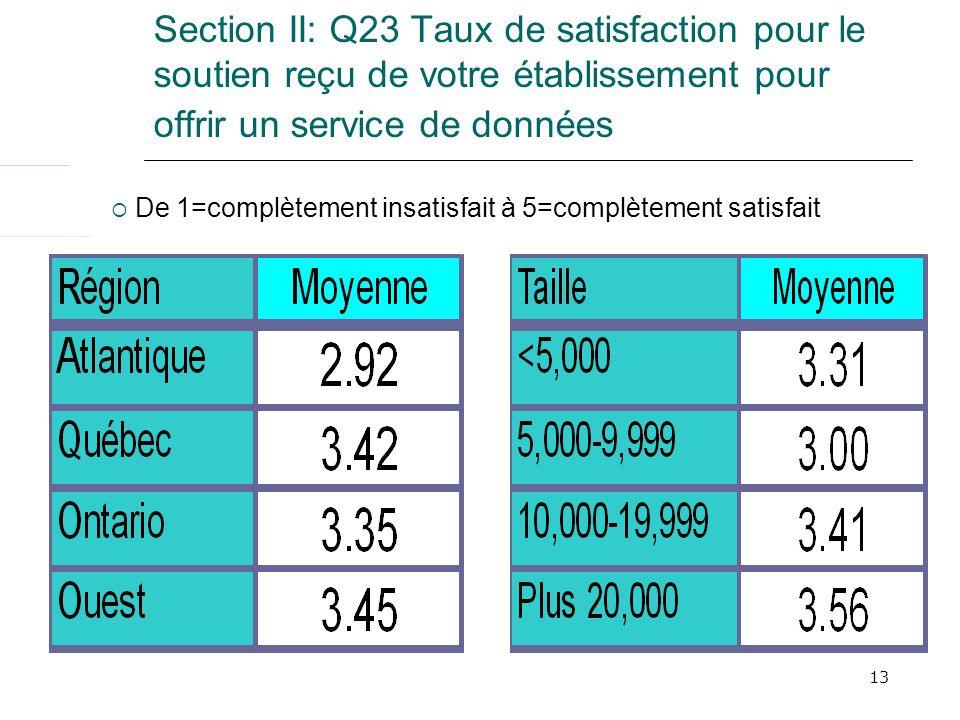 13 Section II: Q23 Taux de satisfaction pour le soutien reçu de votre établissement pour offrir un service de données De 1=complètement insatisfait à