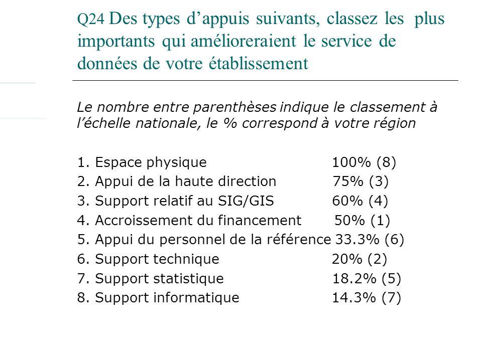 Q24 Des types dappuis suivants, classez les plus importants qui amélioreraient le service de données de votre établissement Le nombre entre parenthèses indique le classement à léchelle nationale, le % correspond à votre région 1.