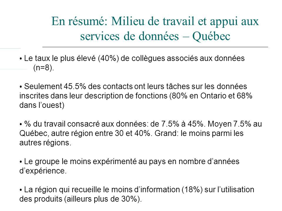 En résumé: Milieu de travail et appui aux services de données – Québec Le taux le plus élevé (40%) de collègues associés aux données (n=8). Seulement
