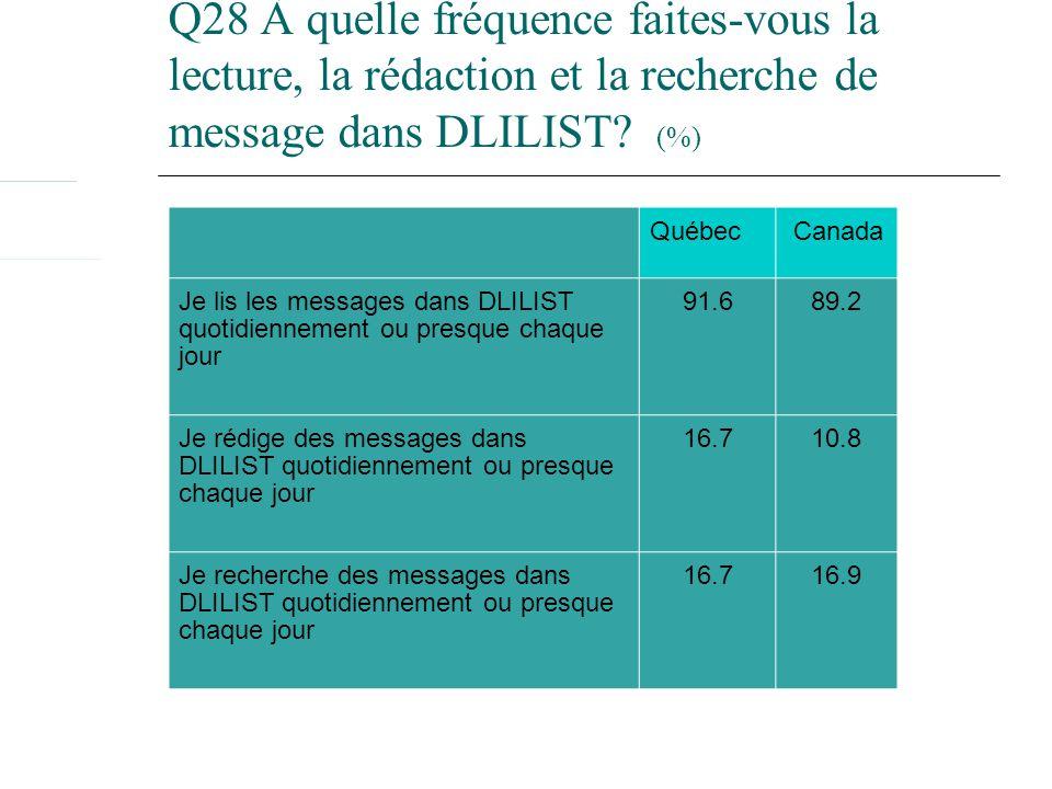 Québec Canada Je lis les messages dans DLILIST quotidiennement ou presque chaque jour 91.689.2 Je rédige des messages dans DLILIST quotidiennement ou presque chaque jour 16.710.8 Je recherche des messages dans DLILIST quotidiennement ou presque chaque jour 16.716.9 Q28 À quelle fréquence faites-vous la lecture, la rédaction et la recherche de message dans DLILIST.
