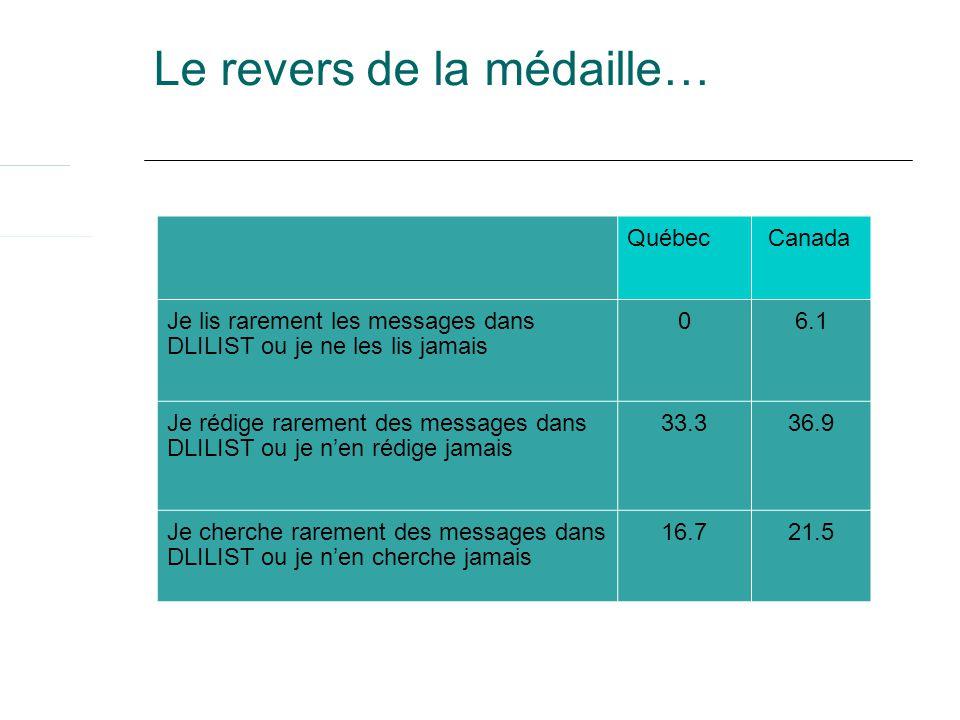 Le revers de la médaille… Québec Canada Je lis rarement les messages dans DLILIST ou je ne les lis jamais 06.1 Je rédige rarement des messages dans DLILIST ou je nen rédige jamais 33.336.9 Je cherche rarement des messages dans DLILIST ou je nen cherche jamais 16.721.5