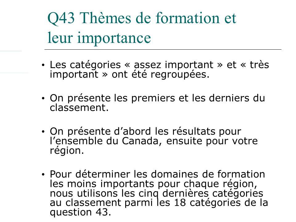 Q43 Thèmes de formation et leur importance Les catégories « assez important » et « très important » ont été regroupées. On présente les premiers et le