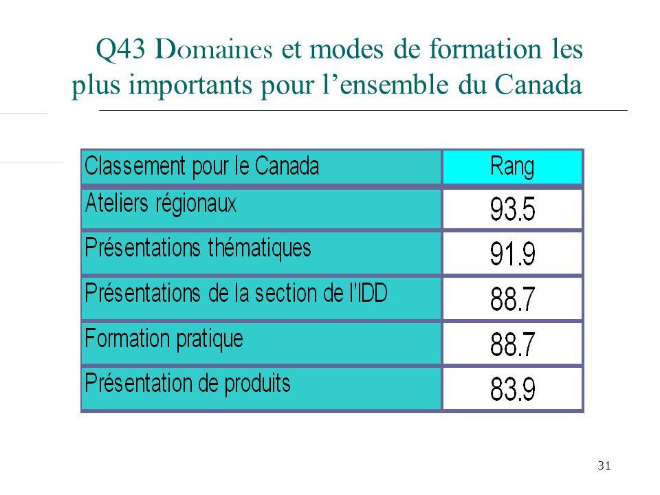 31 Q43 Domaines et modes de formation les plus importants pour lensemble du Canada