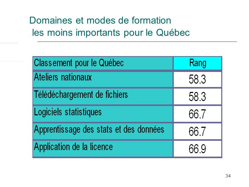 34 Domaines et modes de formation les moins importants pour le Québec