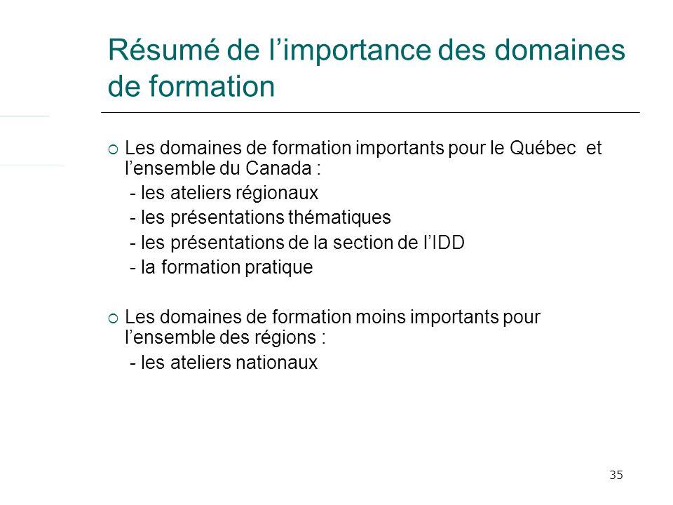 35 Résumé de limportance des domaines de formation Les domaines de formation importants pour le Québec et lensemble du Canada : - les ateliers régiona