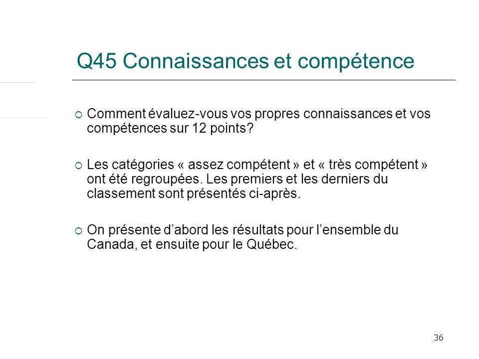 36 Q45 Connaissances et compétence Comment évaluez-vous vos propres connaissances et vos compétences sur 12 points? Les catégories « assez compétent »