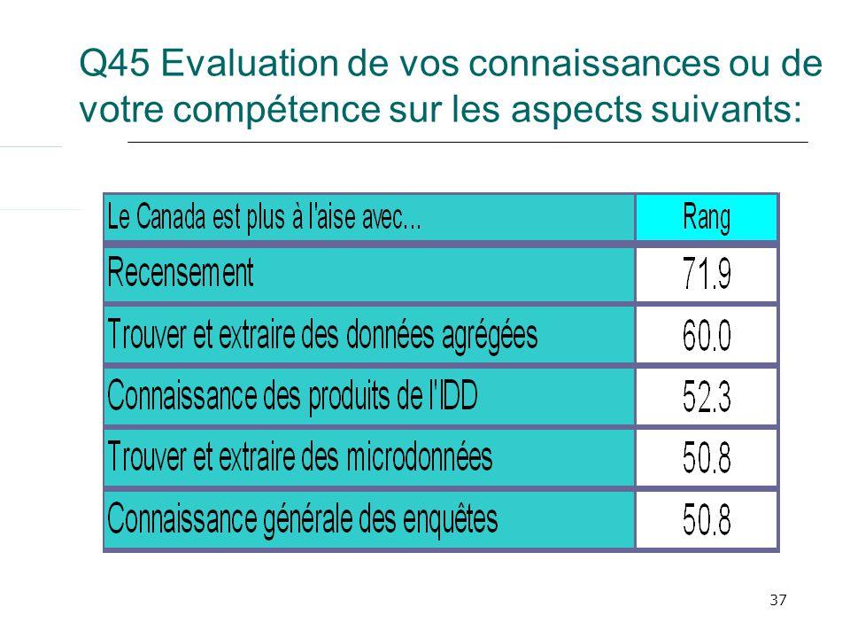 37 Q45 Evaluation de vos connaissances ou de votre compétence sur les aspects suivants: