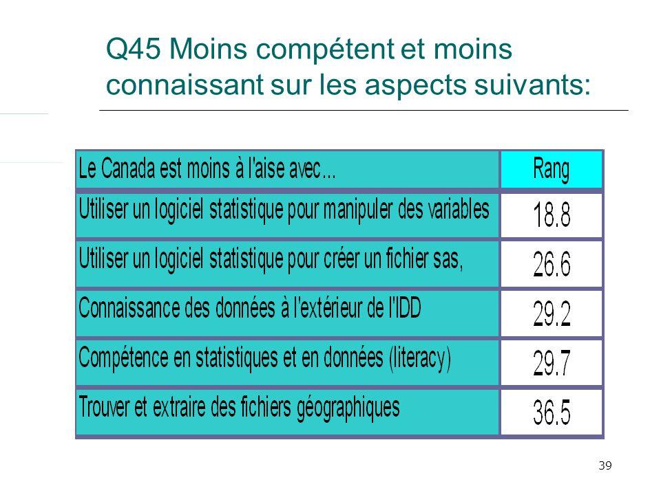 39 Q45 Moins compétent et moins connaissant sur les aspects suivants: